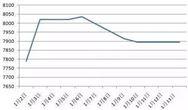 聚酯企业陆续停产,春节前夕的乙二醇需求不容乐观