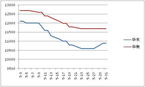 供需失衡 欧洲MMA合同价连续第11个月下跌